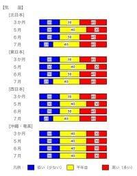 気温の各階級の確率 画像提供:気象庁