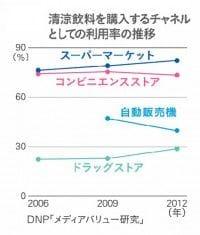 清涼飲料を購入するチャンネルとしての利用率の推移