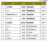 「世界に誇れる日本企業」アンケートランキング結果