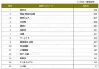 世界に誇れる日本企業に重視するイメージ