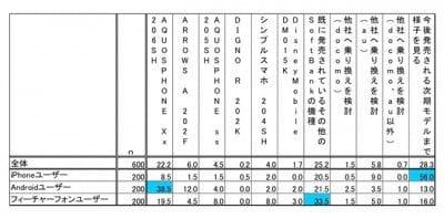 2013年夏モデルのうち、もっとも購入検討候補となる機種(端末別)