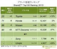 ブランド価値ランキング(日本)