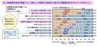 川崎駅周辺地域の整備により、「賑(にぎ)わい」「利便性」「拠点性」に関する川崎駅周辺のまちのイメージが向上した。
