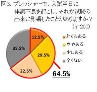 """大学受験で""""番狂わせ""""があった受験生は6割以上、体調不良の1 ..."""