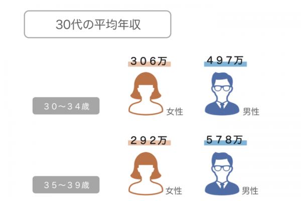 30代の平均年収