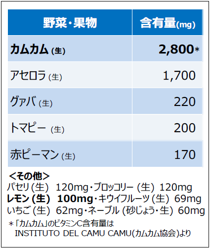 果物・野菜のビタミンC含有量一覧