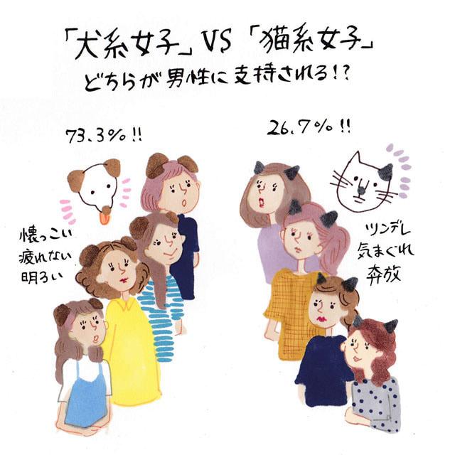 犬系女子vs猫系女子どちらが男性に支持されるイラストコラム