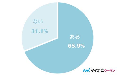 68.9%の男性が、女性からのボディタッチでドキッとした経験あり