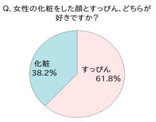 アンケート結果「男性の6割りはスッピンが好き」