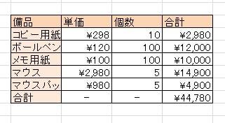 今回は合計を求める関数を利用しましたので合計金額が計算され、結果がセルに入力されました。