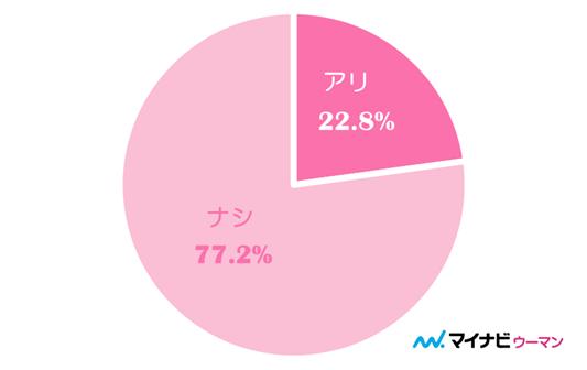 【女性】 アリ(22.8%) ナシ(77.2%) (※1)有効回答数206件