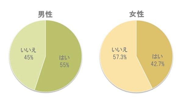 %e2%91%a0%e6%84%8f%e8%ad%98%e3%81%99%e3%82%8b%ef%bc%88%e3%82%b0%e3%83%a9%e3%83%95%ef%bc%89