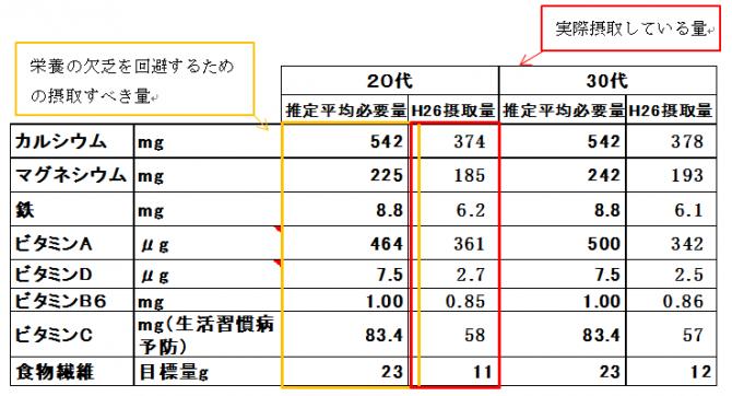 ※推定平均必要量の出典は、「日本人の食事摂取基準2015」策定検討会報告書(厚生労働省)より