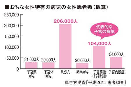 おもな女性特有の病気の女性患者数(概算)