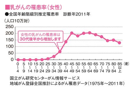 乳がんの罹患率(女性)