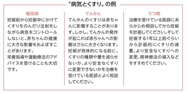 """""""病気とくすり""""の例(出典:妊娠・授乳とくすり)"""