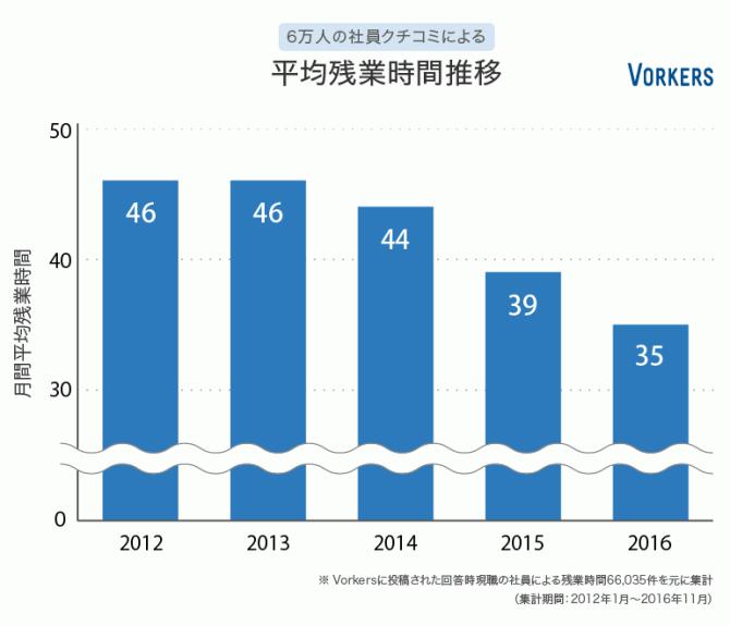 日本の残業時間が大幅減少! 3年前と比べ月11時間減に ...