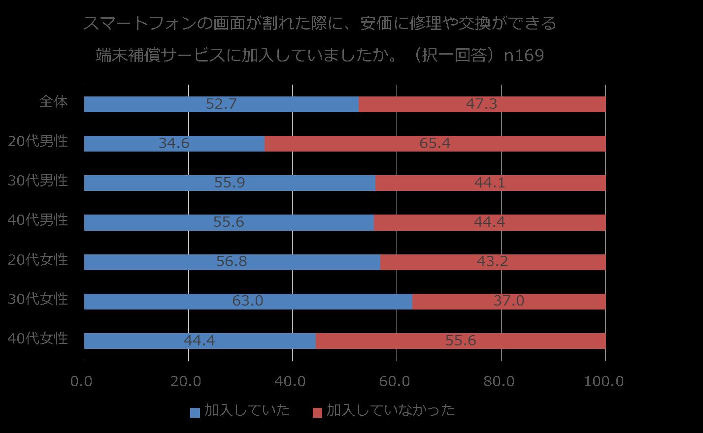 %e7%ab%af%e6%9c%ab%e8%a3%9c%e5%84%9f%e3%82%b5%e3%83%bc%e3%83%93%e3%82%b9