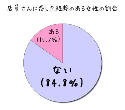 %e5%ba%97%e5%93%a1%e3%81%ab%e6%81%8b%e3%81%97%e3%81%9f%e5%a5%b3%e6%80%a7