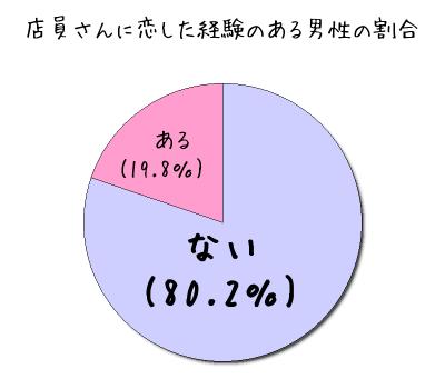 %e5%ba%97%e5%93%a1%e3%81%ab%e6%81%8b%e3%81%97%e3%81%9f%e7%94%b7%e6%80%a7