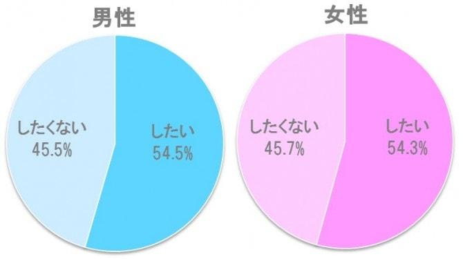%e7%b5%90%e5%a9%9a%e5%bc%8f%e3%82%92%e3%81%97%e3%81%9f%e3%81%84%e3%81%8b