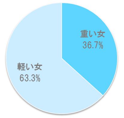 %e9%87%8d%e3%81%84%e5%a5%b3%e8%bb%bd%e3%81%84%e5%a5%b3