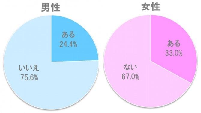 %e8%84%88%e3%81%aa%e3%81%97%e3%81%8b%e3%81%a9%e3%81%86%e3%81%8b