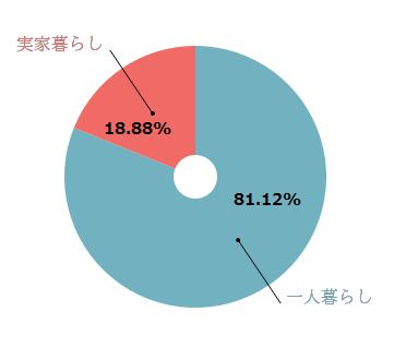 %e4%ba%a4%e9%9a%9b%e3%81%99%e3%82%8b%e3%81%aa%e3%82%89%e3%80%8c%e4%b8%80%e4%ba%ba%e6%9a%ae%e3%82%89%e3%81%97%e3%81%ae%e4%ba%ba%e3%80%8d%e3%81%a8