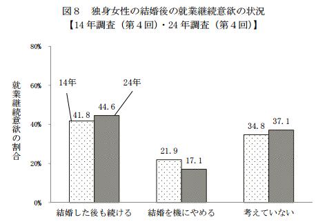 厚生労働省の21世紀成年者縦断調査(平成24年成年者)の第4回21世紀成年者縦断調査(2016年11月22日公表)より