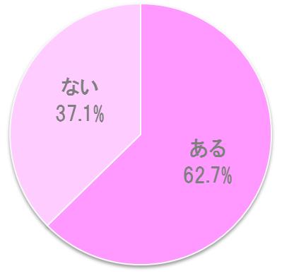 %e8%bf%b7%e3%81%a3%e3%81%9f%e3%81%93%e3%81%a8%e3%81%8c%e3%81%82%e3%82%8b%e3%81%8b