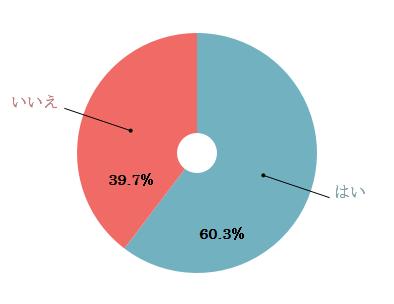 %e5%a4%ab%e5%a9%a6%e3%81%a7%e3%83%87%e3%83%bc%e3%83%88%e3%82%92%e3%81%97%e3%81%a6%e3%81%84%e3%81%be%e3%81%99%e3%81%8b%ef%bc%9f