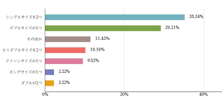 %e3%81%a9%e3%82%93%e3%81%aa%e3%82%b5%e3%82%a4%e3%82%ba%e3%81%ae%e3%83%99%e3%83%83%e3%83%89%e3%83%bb%e5%b8%83%e5%9b%a3%e3%81%a7%e5%af%9d%e3%81%a6