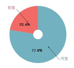 %e3%80%8c%e5%a4%ab%e5%a9%a6%e3%81%ae%e5%af%9d%e5%ae%a4%e3%80%8d%e3%81%ab%e3%81%a4%e3%81%84%e3%81%a6%e3%80%82%e5%90%8c%e5%ae%a4%e3%81%8b%e5%88%a5