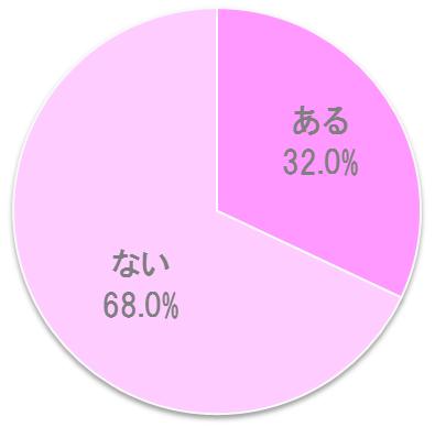 理想のプロポーズの言葉がある女性の割合