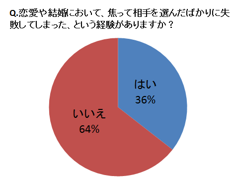 %e6%81%8b%e6%84%9b%e3%82%84%e7%b5%90%e5%a9%9a%e3%81%ab%e3%81%8a%e3%81%84%e3%81%a6%e3%80%81%e7%84%a6%e3%81%a3%e3%81%a6%e7%9b%b8%e6%89%8b%e3%82%92%e9%81%b8%e3%82%93%e3%81%a0%e3%81%b0%e3%81%8b%e3%82%8a