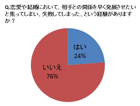 %e6%81%8b%e6%84%9b%e3%82%84%e7%b5%90%e5%a9%9a%e3%81%ab%e3%81%8a%e3%81%84%e3%81%a6%e3%80%81%e7%9b%b8%e6%89%8b%e3%81%a8%e3%81%ae%e9%96%a2%e4%bf%82%e3%82%92%e6%97%a9%e3%81%8f%e7%99%ba%e5%b1%95%e3%81%95