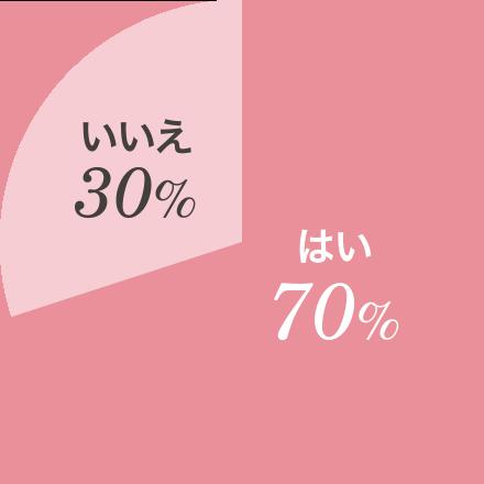 毎日のコーディネートを考えるのは、正直面倒だ はい70% いいえ30%