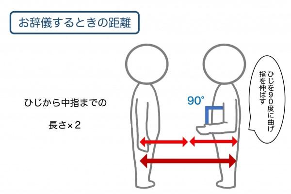 お辞儀をするときは、ひじの長さの2倍ほど距離を取る