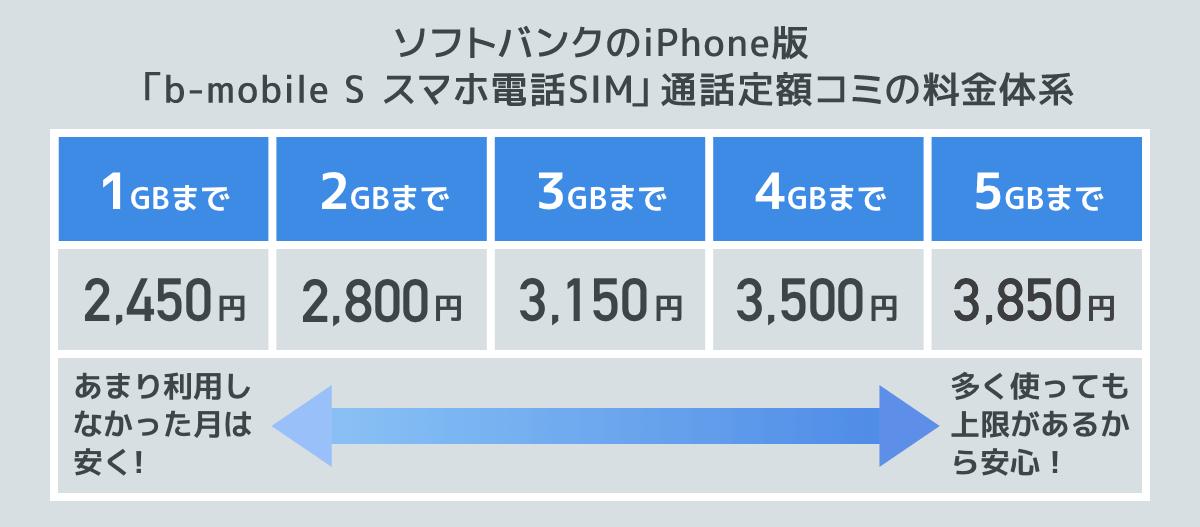 b-mobile S スマホ電話SIMの料金設定