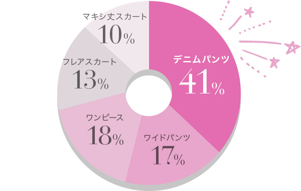 デニム38% ワイドパンツ20% ワンピース17% フレアスカート14% マキシ丈スカート11%