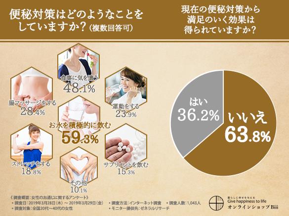 ひたむきに腸活にとり組む女性たち。でも満足しているのはわずか36%