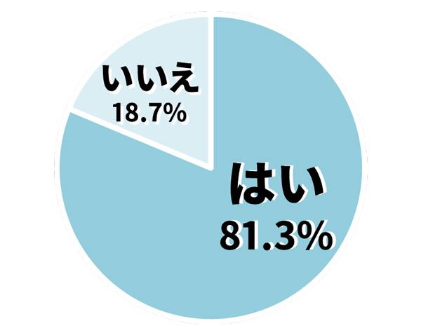 Q. 結婚相手に「相性のよさ」「居心地のよさ」を第一条件として求めますか? グラフ