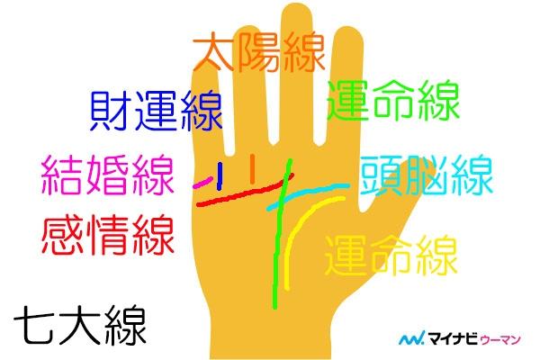 手相における7つの基本線「七大線」とは