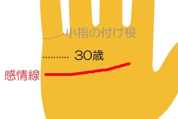 結婚線の見方「小指の付け根と感情線の真ん中は30歳」