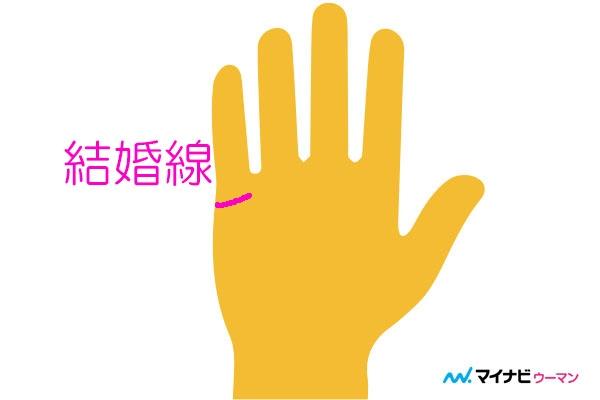 結婚線は右手と左手どっちで見る?