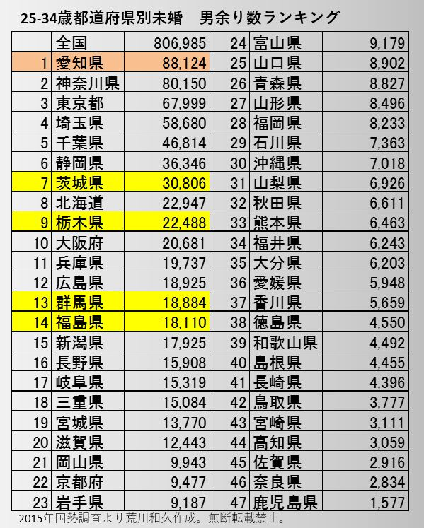 都道府県別アラサー未婚「男余り数」ランキング