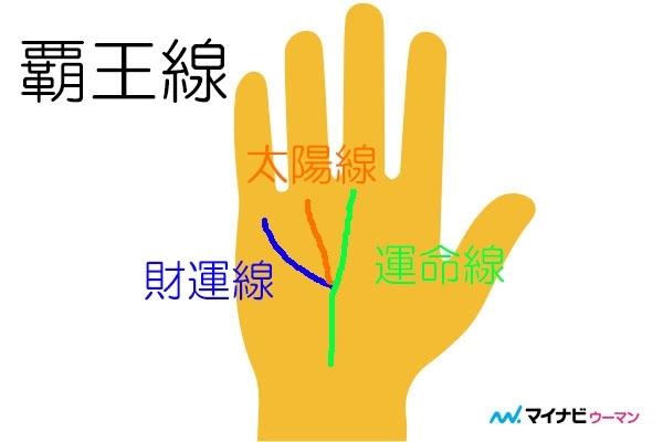 【手相占い】覇王線の位置と意味