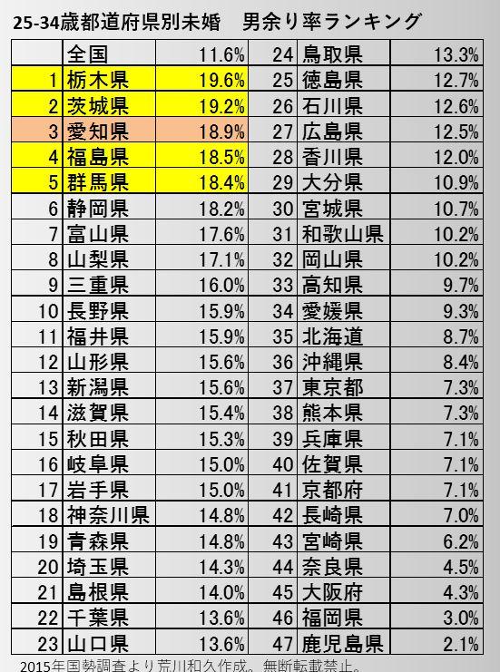 都道府県別アラサー未婚「男余り率」ランキング