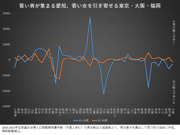 若い男性が集まる街は「愛知」。若い女性が集まるのは「東京、大阪、福岡」
