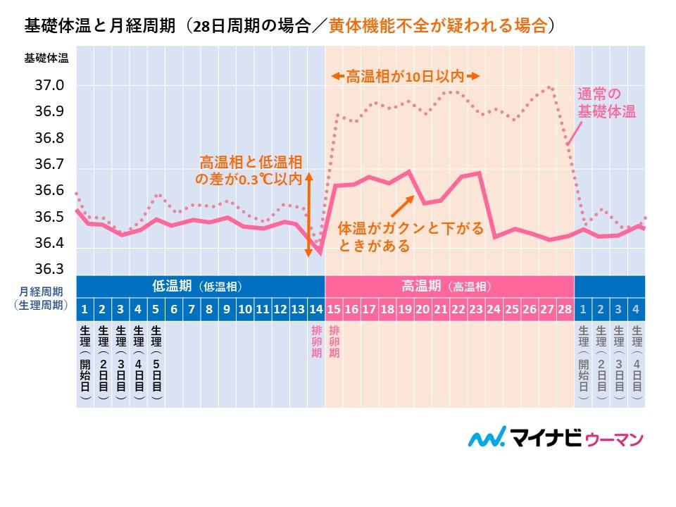 <黄体機能不全が疑われる基礎体温表>高温相が短く、低温相との差があまりない